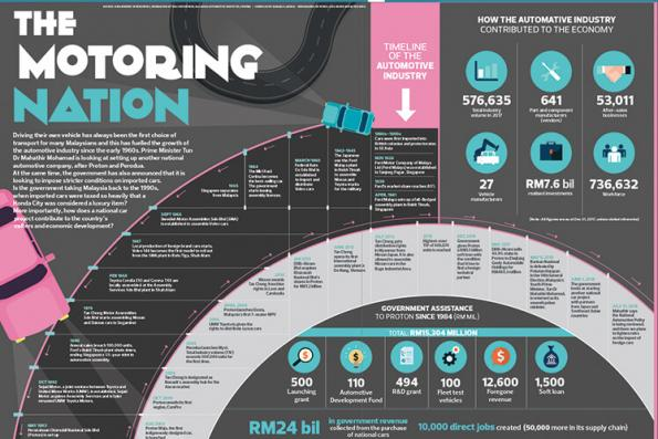 The motoring nation