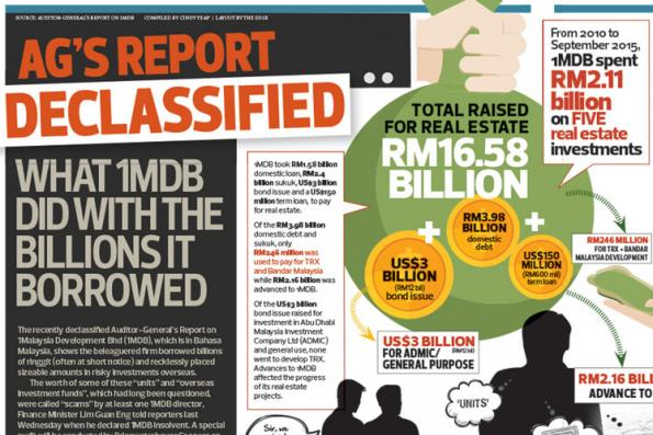 AG's report declassified: what 1MDB did with the billions it borrowed