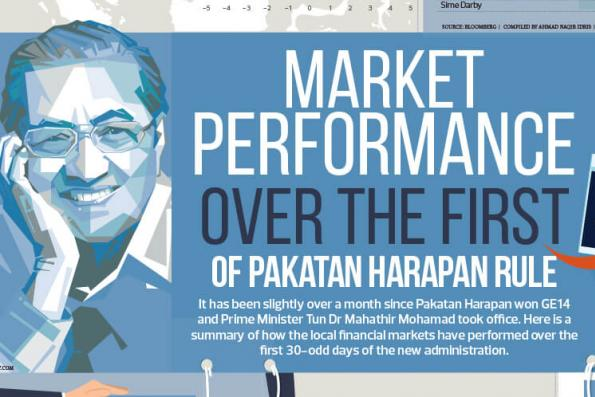 Market performance over the first of Pakatan Harapan rule