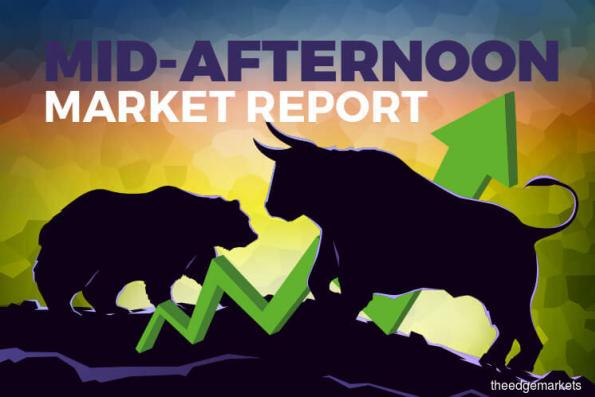 FBM KLCI continues to pare gains but remains in positive territory