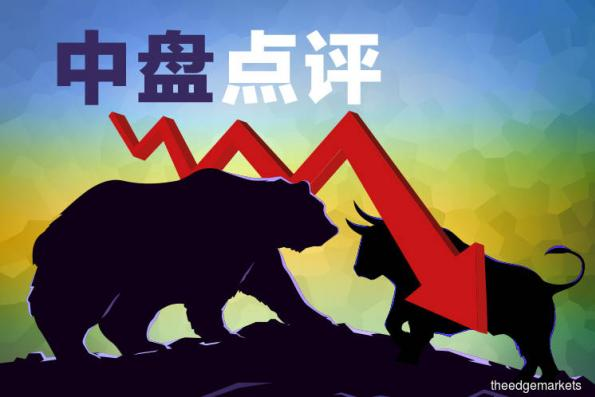 马股跌幅收窄 惟外围担忧致市场情绪保持负面