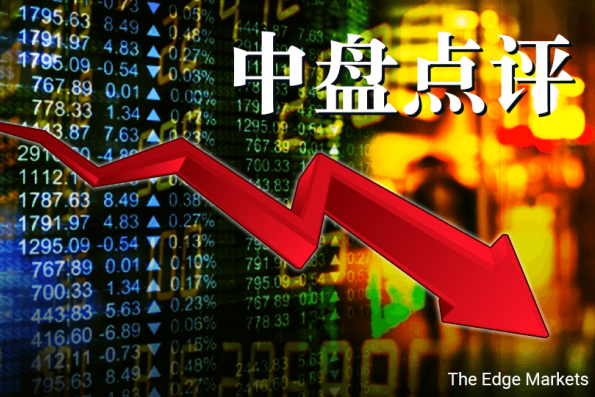 市场情绪转空 马股下挫1.94%