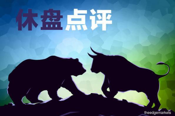 市场广度转负 马股抹去涨幅