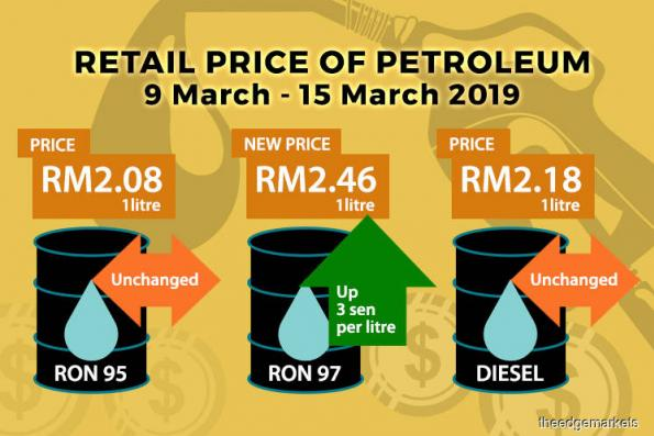 For March 9-15: RON95 stays at RM2.08/litre, RON97 up 3 sen to RM2.46; diesel remains at RM2.18