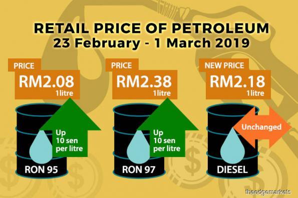 Retail prices for RON95, RON97 up 10 sen next week
