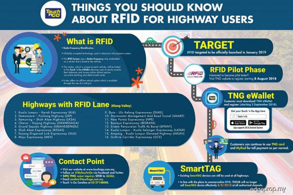 RFID trials to start Sept 3 on 16 tolled roads