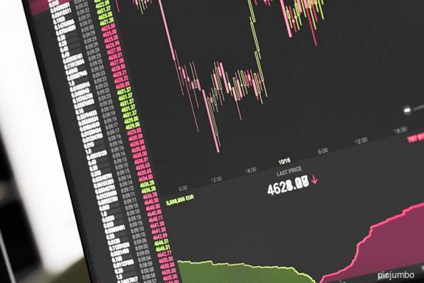 Market sentiment bearish