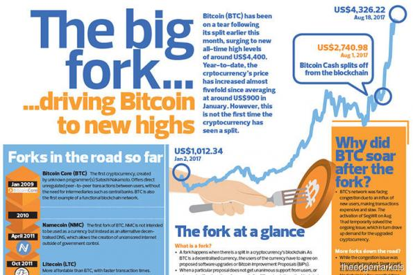 The big fork......driving Bitcoin to new highs