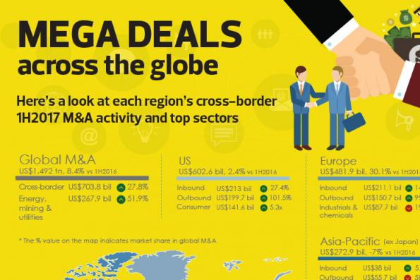 MEGA DEALS across the globe