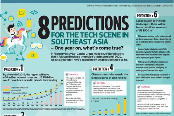 8 Predictions for the tech scene in Southeast Asia