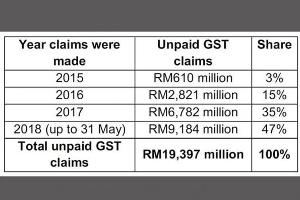 Guan Eng: Najib must be accountable for 121,429 firms, persons not paid GST refunds
