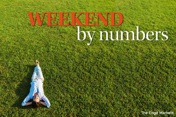 Weekend by numbers 21.04.17 to 23.04.17