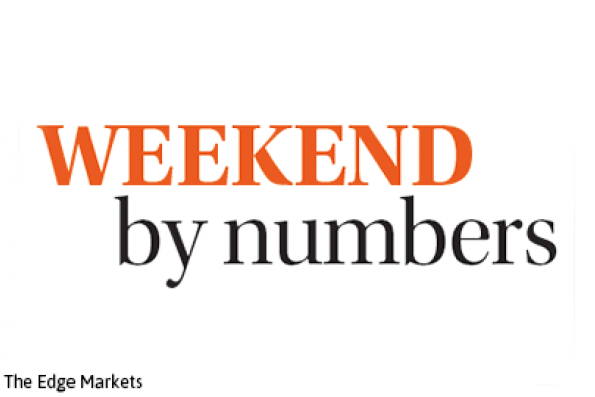 Weekend by numbers: 7.10.16 to 9.10.16