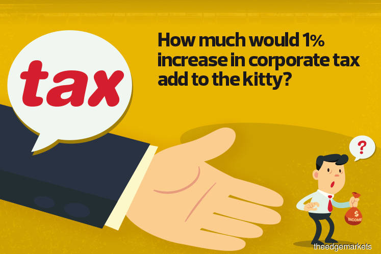 Cover Story: How much would 1% increase in corporate tax add to the kitty?