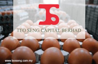 蛋价回升 潮成扬5%