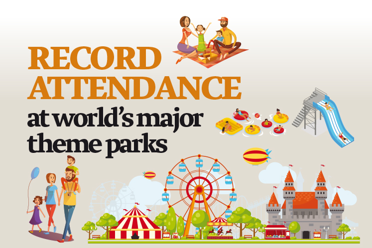 Record attendance at world's major theme parks