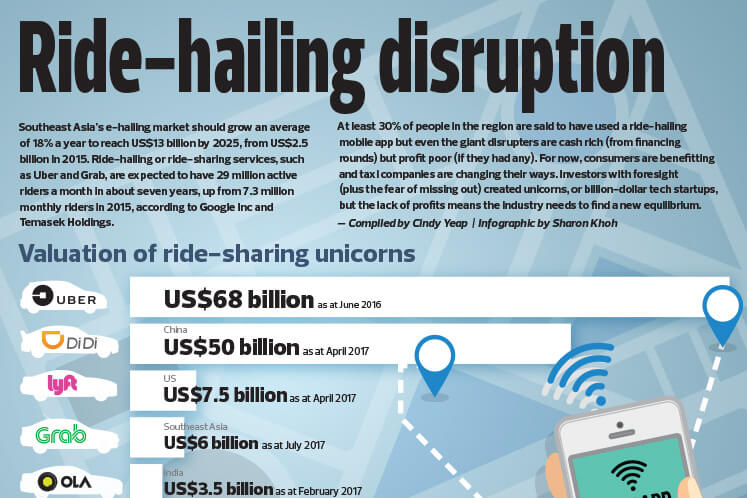 Ride-hailing disruption