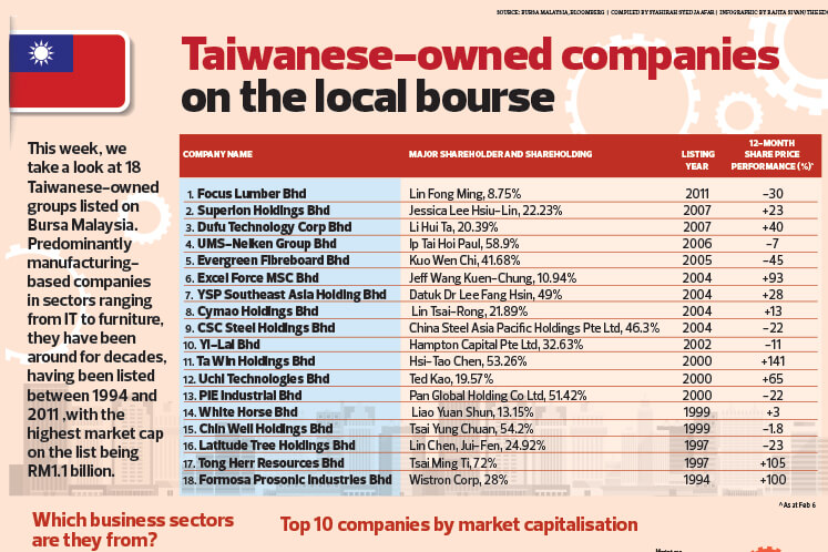Taiwanese-owned companies on the local bourse
