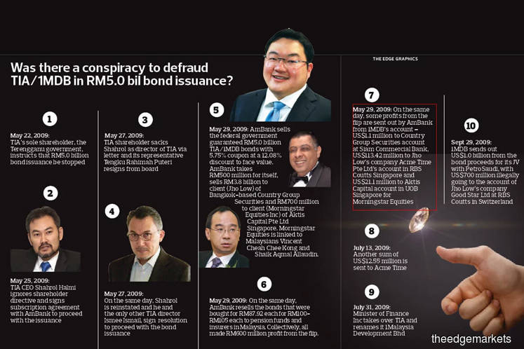 1MDB Update: Two Malaysians, apart from Jho Low, profited from the 2009 1MDB bond flip
