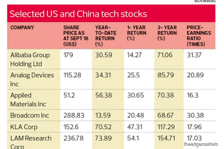 TheWall: Investing: US has upper hand in tech space