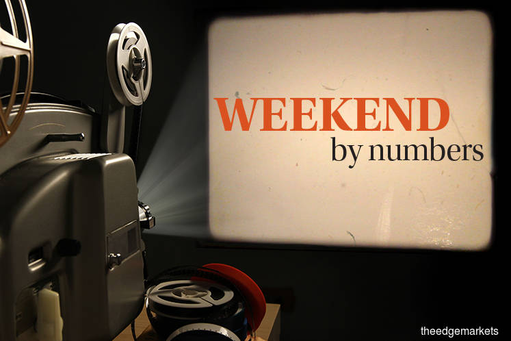 Weekend by numbers: 22.03.19 to 24.03.19