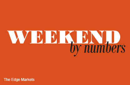 Weekend by numbers: 11.12.15 to 13.12.15