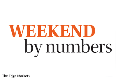Weekend by numbers: 9.10.15 to 11.10.15