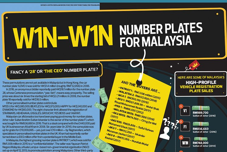 W1N-W1N number plates for Malaysia