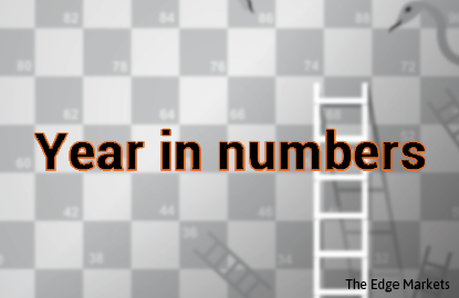 Year in numbers: A year with few gainers